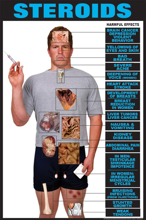 Steroid harmful effects